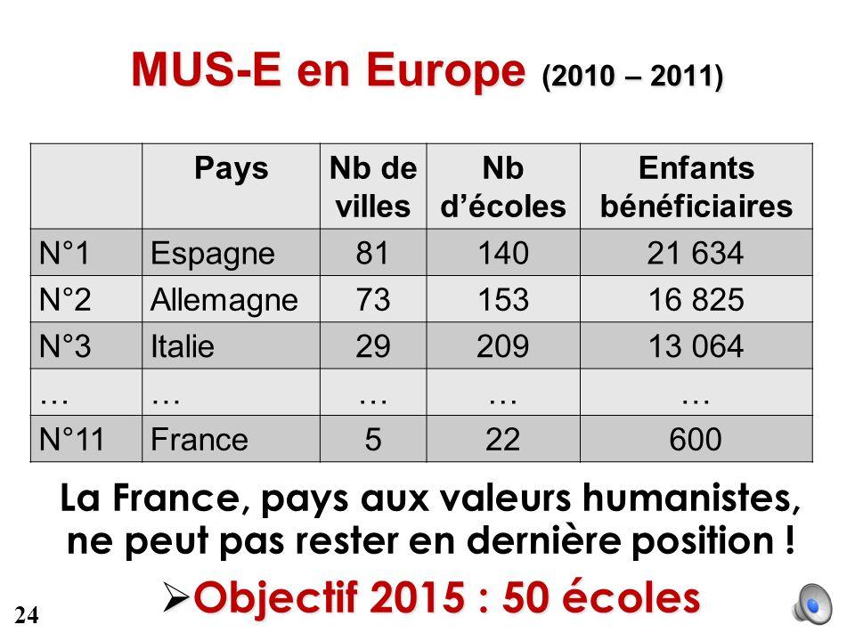 MUS-E en Europe (2010 – 2011) PaysNb de villes Nb décoles Enfants bénéficiaires N°1Espagne8114021 634 N°2Allemagne7315316 825 N°3Italie2920913 064 ………