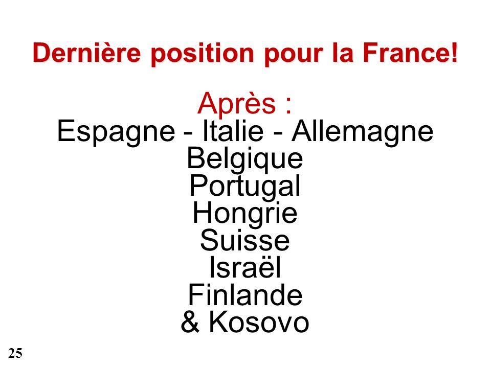 Dernière position pour la France! Dernière position pour la France! Après : Espagne - Italie - Allemagne Belgique Portugal Hongrie Suisse Israël Finla