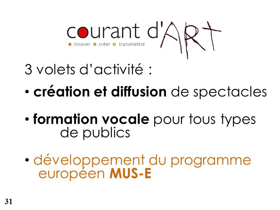 3 volets dactivité : création et diffusion de spectacles formation vocale pour tous types de publics développement du programme européen MUS-E 31