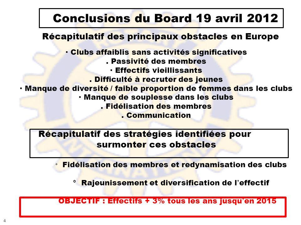 Conclusions du Board 19 avril 2012 Récapitulatif des principaux obstacles en Europe · Clubs affaiblis sans activités significatives. Passivité des mem
