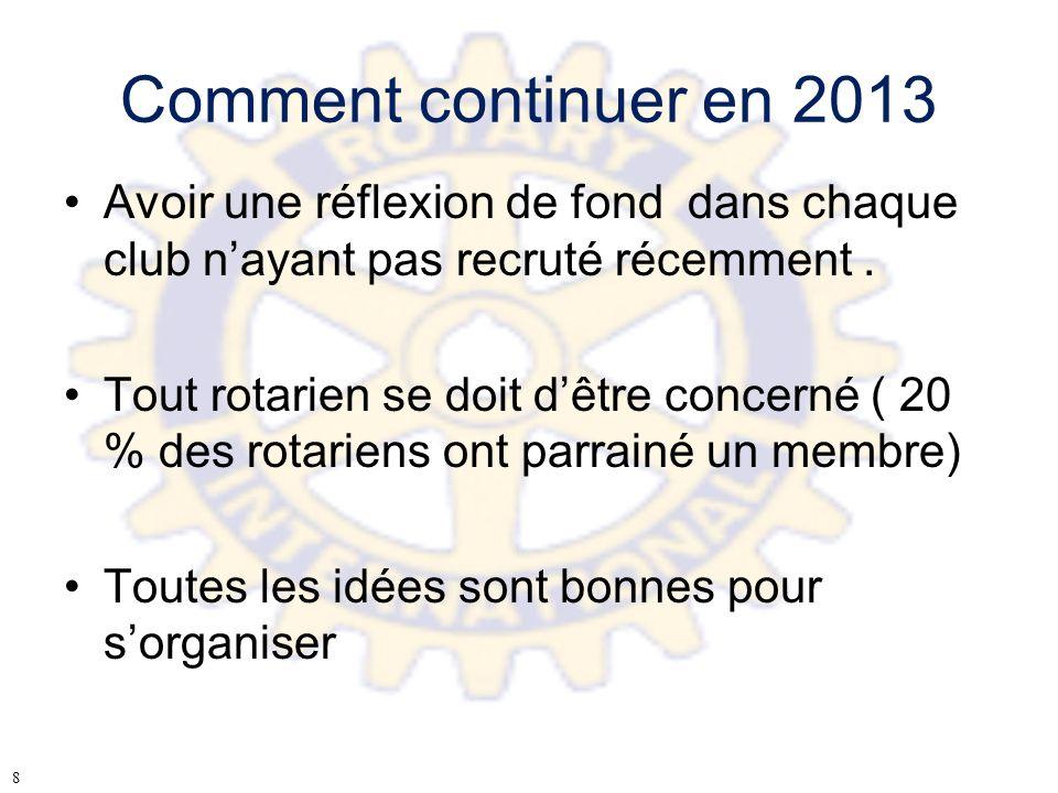 Comment continuer en 2013 Avoir une réflexion de fond dans chaque club nayant pas recruté récemment. Tout rotarien se doit dêtre concerné ( 20 % des r