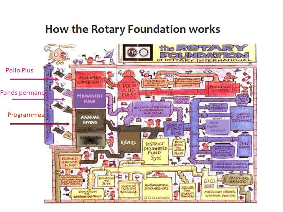 Programmes Fonds permanent Polio Plus