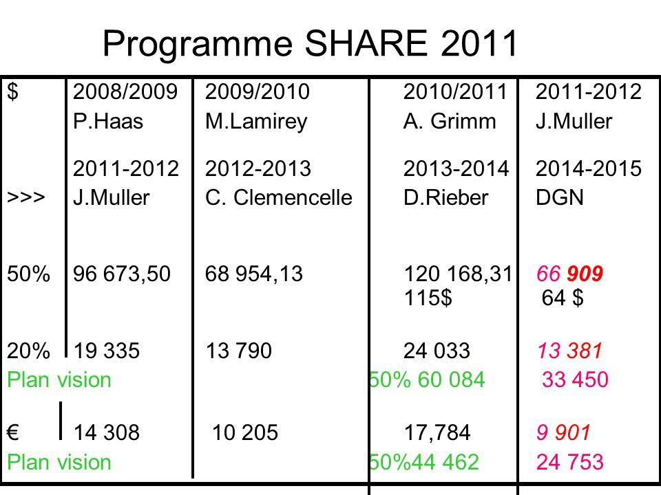 Programme SHARE 2011 $2008/20092009/20102010/20112011-2012 P.HaasM.LamireyA.