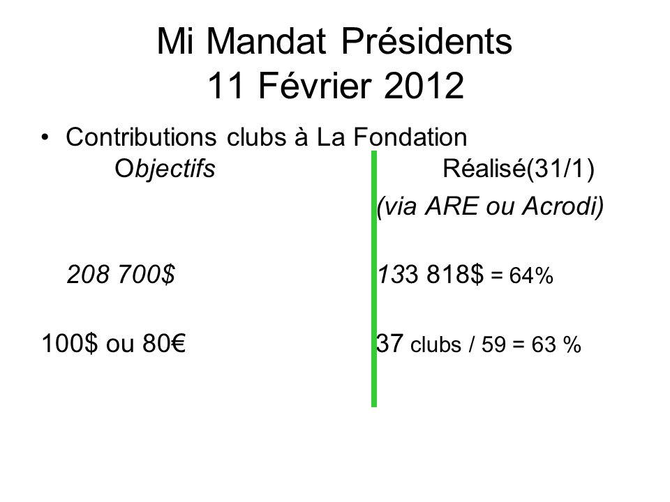 Mi Mandat Présidents 11 Février 2012 Contributions clubs à La Fondation Objectifs Réalisé(31/1) (via ARE ou Acrodi) 208 700$ 133 818$ = 64% 100$ ou 80 37 clubs / 59 = 63 %