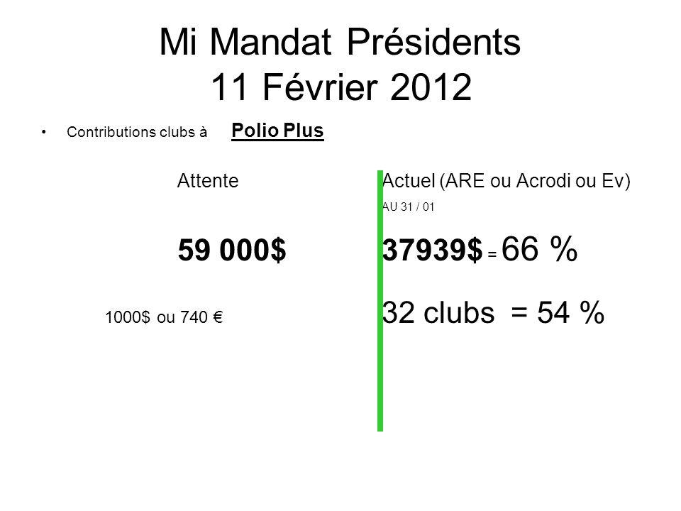 Mi mandat Présidents 11 Février 2012 AIPM 2010 -2011 encore en cours Mulhouse Vosges : Rapport intermédiaire reçu Sarre union: Rapport intermédiaire reçu
