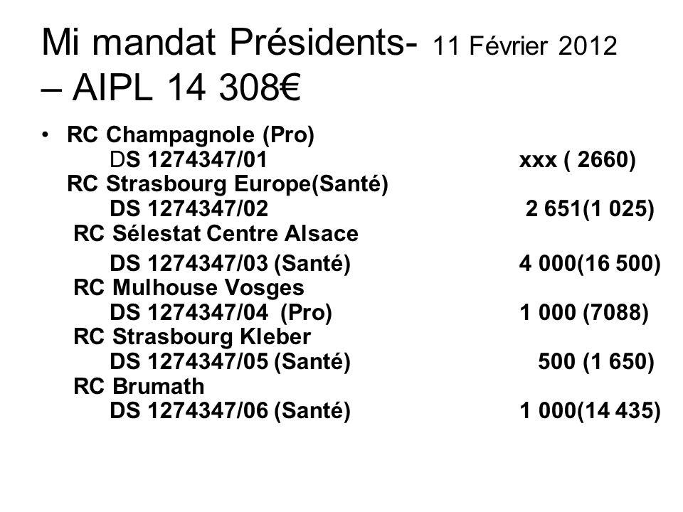 Mi mandat Présidents- 11 Février 2012 – AIPL 14 308 RC Champagnole (Pro) DS 1274347/01 xxx ( 2660) RC Strasbourg Europe(Santé) DS 1274347/02 2 651(1 025) RC Sélestat Centre Alsace DS 1274347/03 (Santé)4 000(16 500) RC Mulhouse Vosges DS 1274347/04 (Pro)1 000 (7088) RC Strasbourg Kleber DS 1274347/05 (Santé) 500 (1 650) RC Brumath DS 1274347/06 (Santé)1 000(14 435)