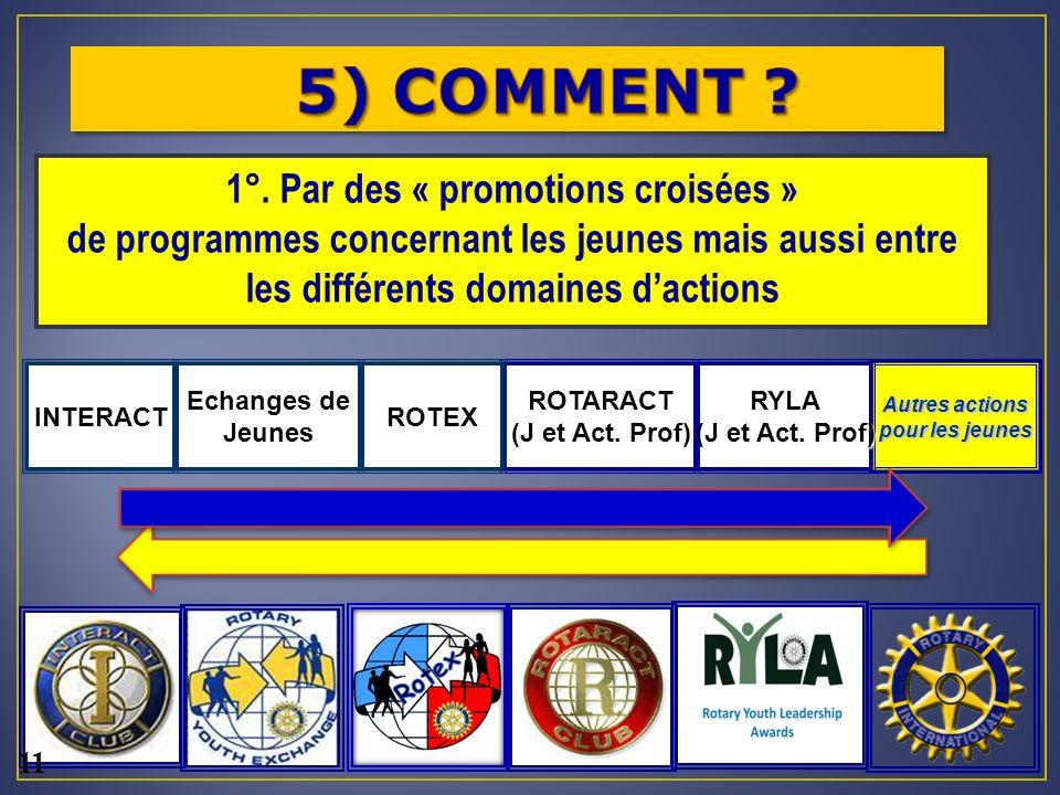 Autres actions pour les jeunes ROTARACT (J et Act.