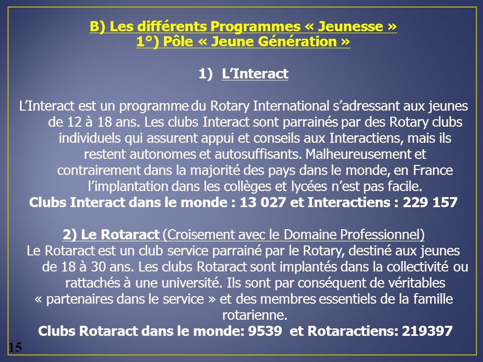 B) Les différents Programmes « Jeunesse » 1°) Pôle « Jeune Génération » 1)LInteract LInteract est un programme du Rotary International sadressant aux jeunes de 12 à 18 ans.