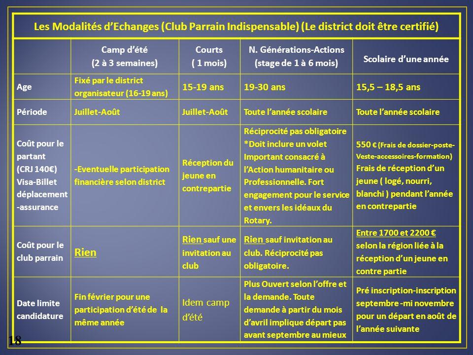 Les Modalités dEchanges (Club Parrain Indispensable) (Le district doit être certifié) Camp dété (2 à 3 semaines) Courts ( 1 mois) N.