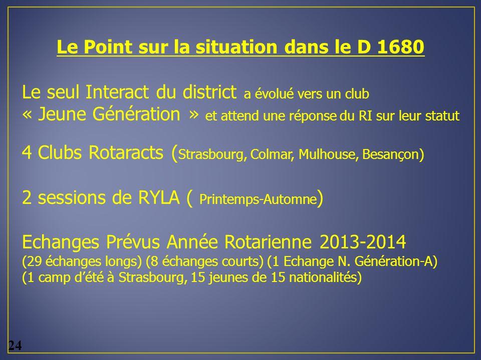 Le Point sur la situation dans le D 1680 Le seul Interact du district a évolué vers un club « Jeune Génération » et attend une réponse du RI sur leur statut 4 Clubs Rotaracts ( Strasbourg, Colmar, Mulhouse, Besançon ) 2 sessions de RYLA ( Printemps-Automne ) Echanges Prévus Année Rotarienne 2013-2014 (29 échanges longs) (8 échanges courts) (1 Echange N.