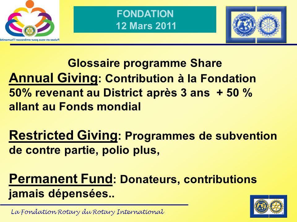La Fondation Rotary du Rotary International FONDATION 12 Mars 2011 Glossaire programme Share Annual Giving : Contribution à la Fondation 50% revenant