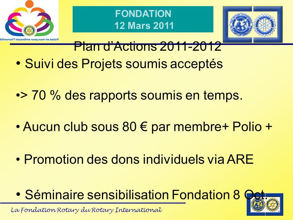 La Fondation Rotary du Rotary International FONDATION 12 Mars 2011 Plan dActions 2011-2012 Suivi des Projets soumis acceptés > 70 % des rapports soumi