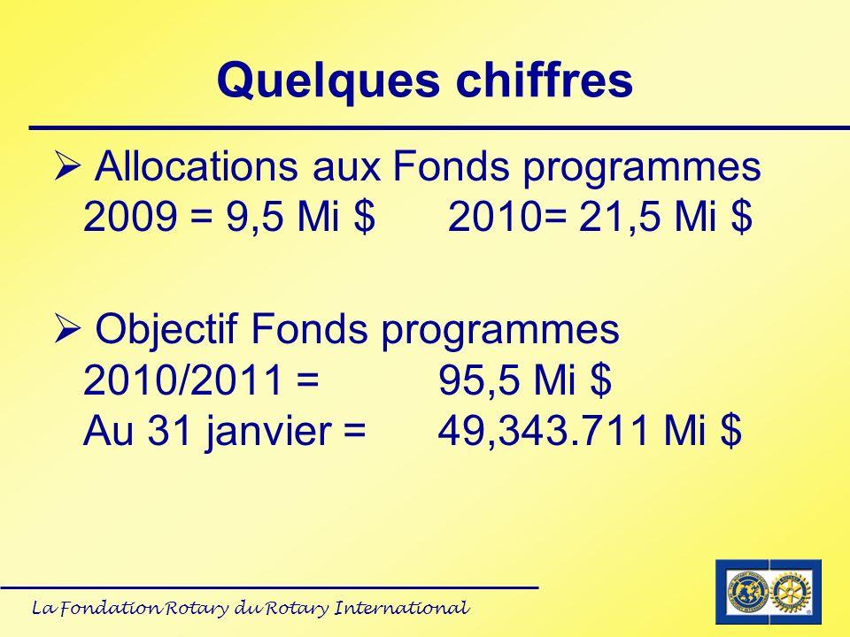 La Fondation Rotary du Rotary International Quelques chiffres Allocations aux Fonds programmes 2009 = 9,5 Mi $ 2010= 21,5 Mi $ Objectif Fonds programm