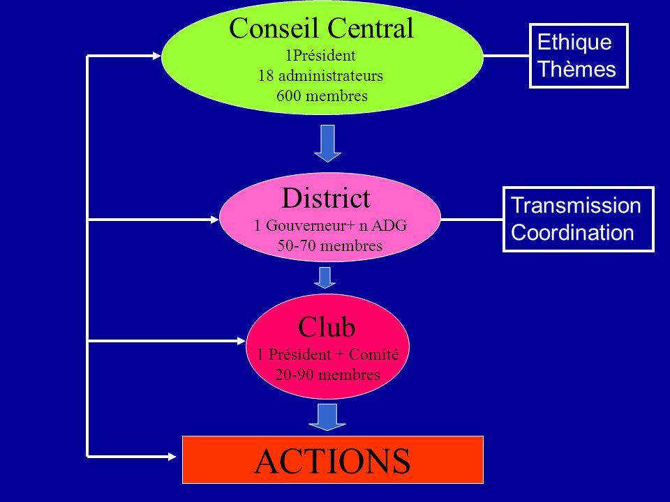 Club 1 Président + Comité 20-90 membres Conseil Central 1Président 18 administrateurs 600 membres District 1 Gouverneur+ n ADG 50-70 membres ACTIONS E
