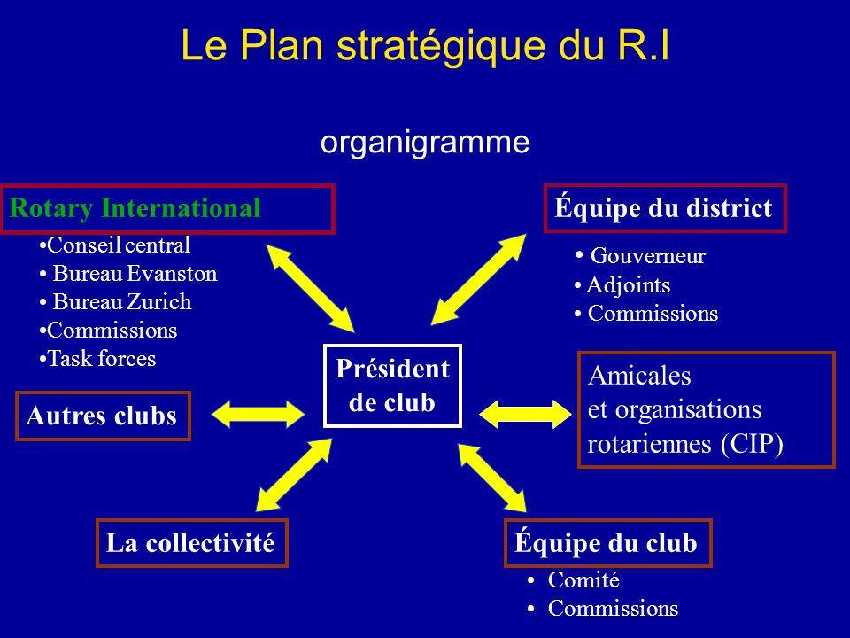 Le Plan stratégique du R.I organigramme Comité Commissions Équipe du club Gouverneur Adjoints Commissions Équipe du district Autres clubs Président de