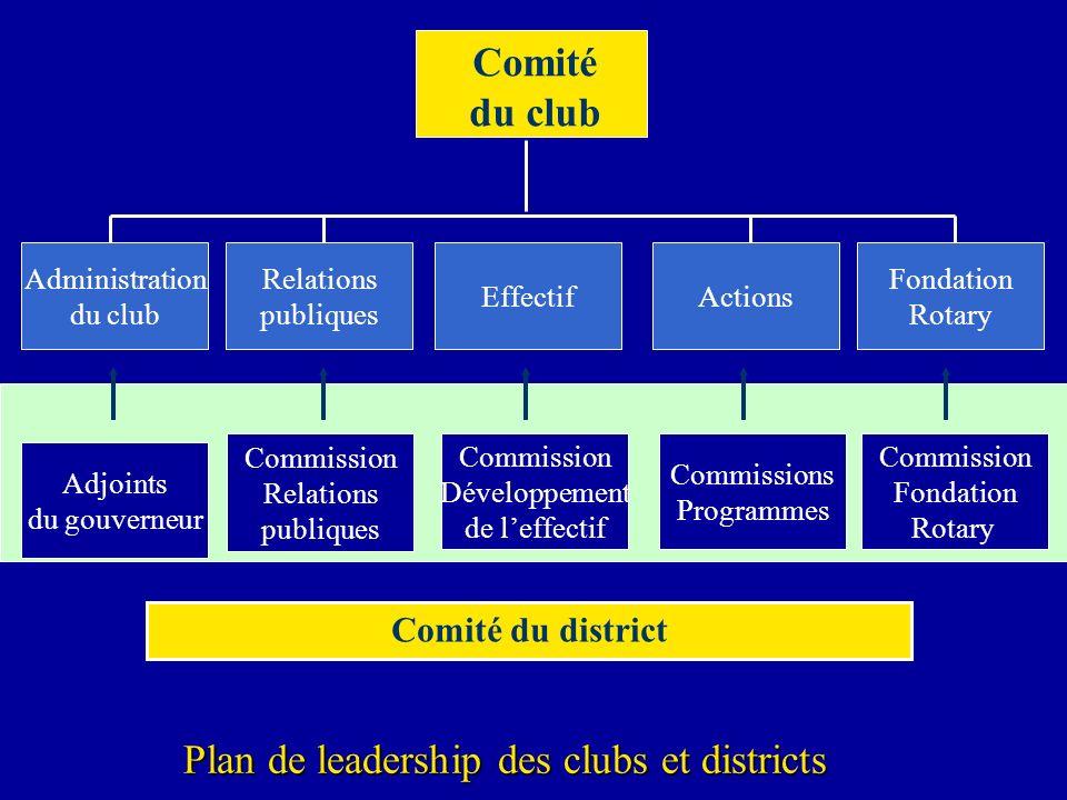 Comité du club Administration du club Relations publiques EffectifActions Fondation Rotary Comité du district Adjoints du gouverneur Commission Relati
