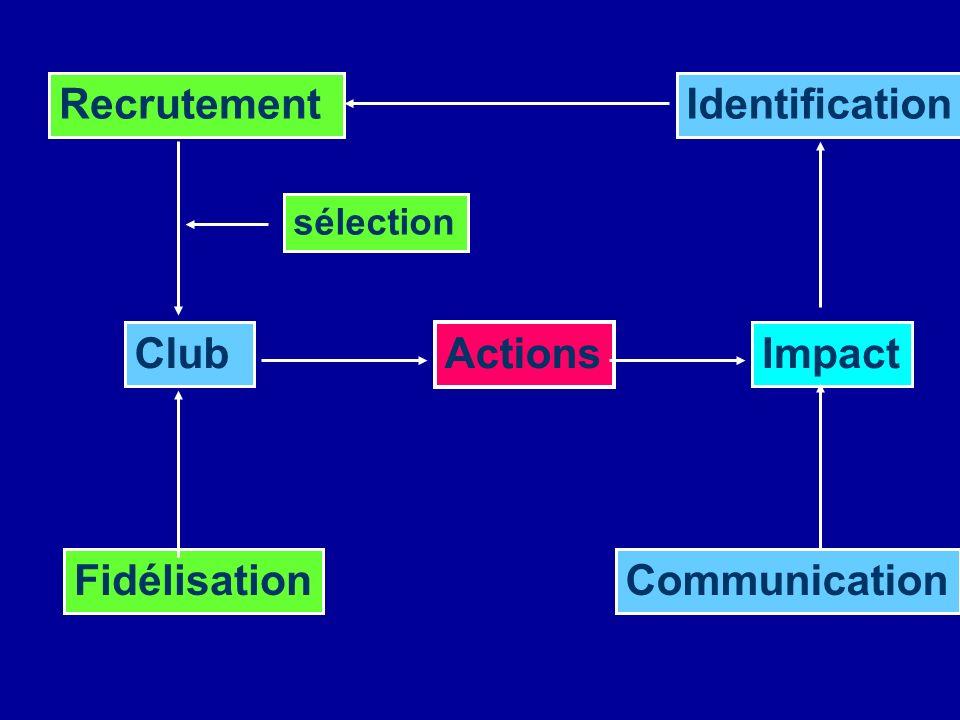 Actions ClubImpact Recrutement Fidélisation Identification Communication sélection