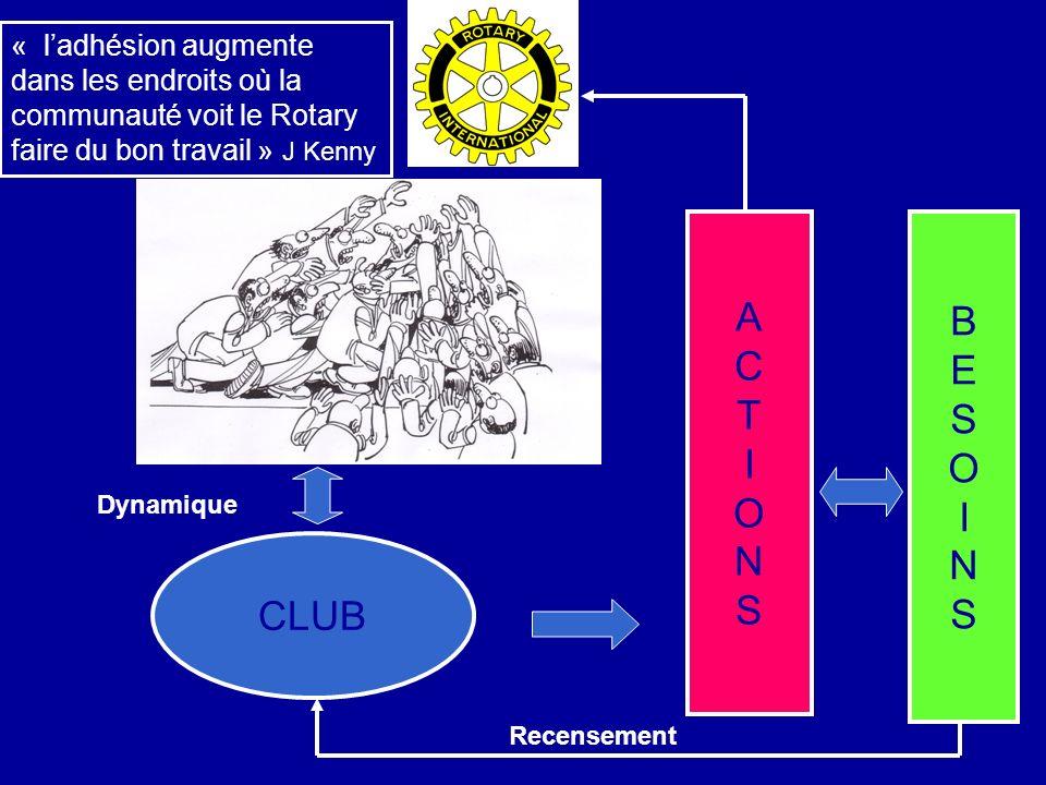 CLUB BESOINSBESOINS ACTIONSACTIONS Recensement Dynamique « ladhésion augmente dans les endroits où la communauté voit le Rotary faire du bon travail »