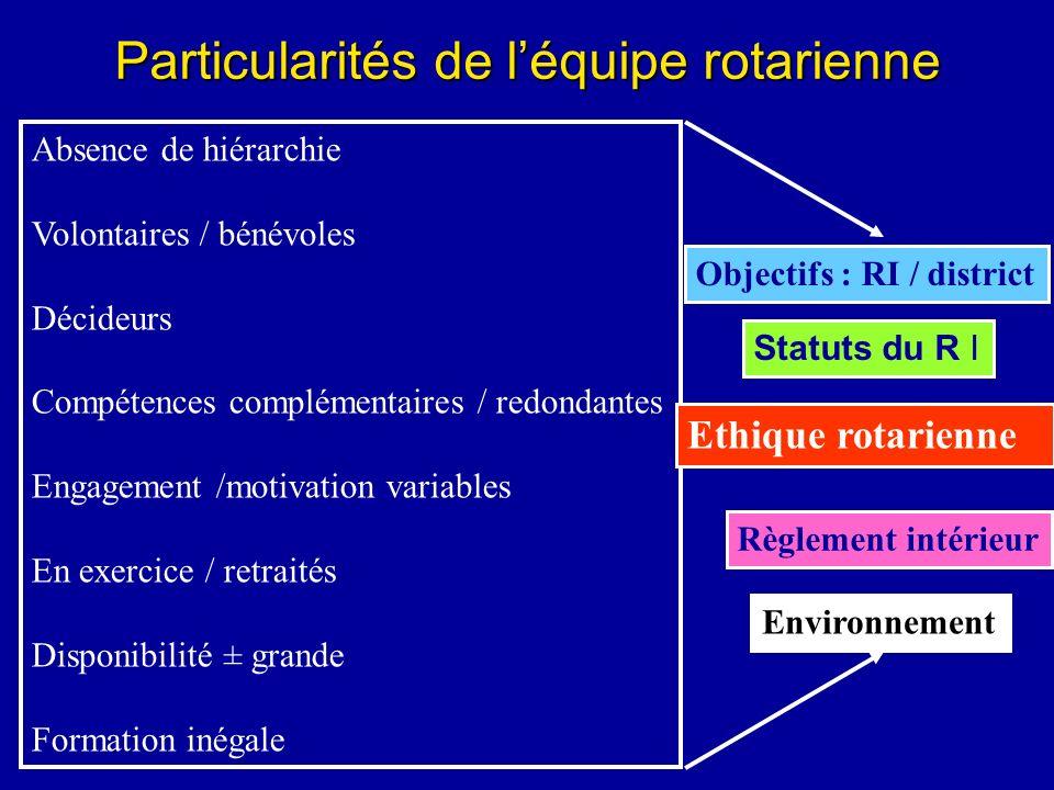 Particularités de léquipe rotarienne Absence de hiérarchie Volontaires / bénévoles Décideurs Compétences complémentaires / redondantes Engagement /mot