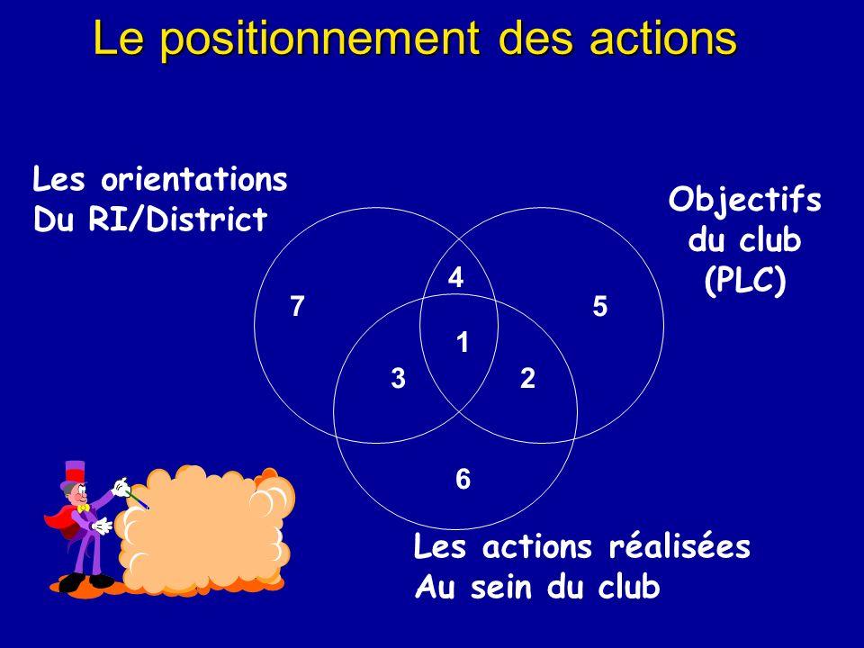 Le positionnement des actions 1 23 4 5 6 7 Les orientations Du RI/District Objectifs du club (PLC) Les actions réalisées Au sein du club