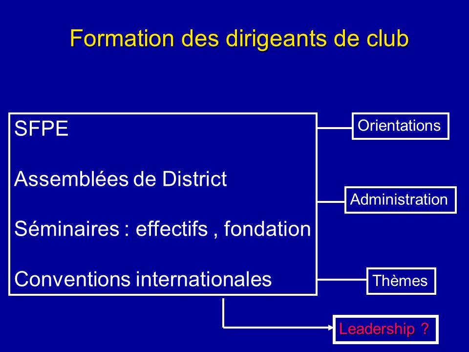 Formation des dirigeants de club SFPE Assemblées de District Séminaires : effectifs, fondation Conventions internationales Administration Thèmes Orien