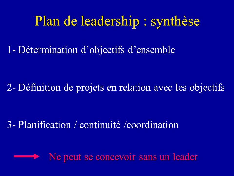Plan de leadership : synthèse 1- Détermination dobjectifs densemble 2- Définition de projets en relation avec les objectifs 3- Planification / continu