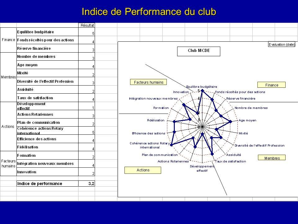 Indice de Performance du club