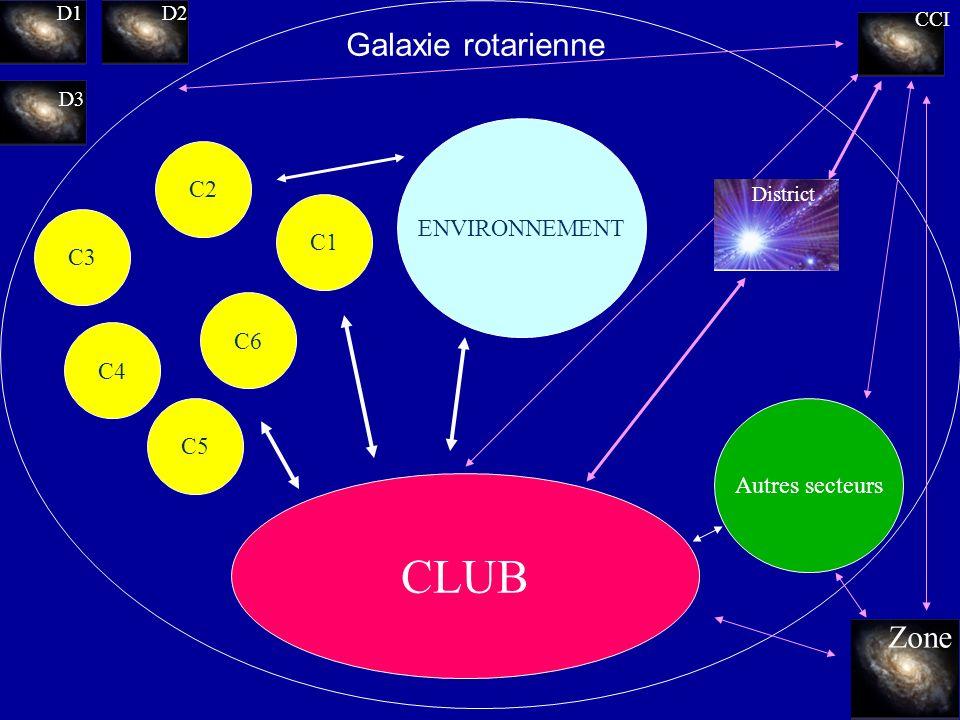CLUB C5 C6 C1 C2 C4 C3 CC RI ENVIRONNEMENT Autres secteurs Galaxie rotarienne CCI D1D2 D3 Zone District