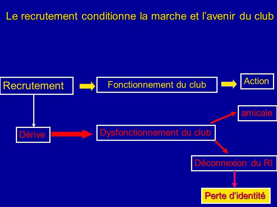 Fonctionnement du club Recrutement Action amicale Dérive Dysfonctionnement du club Le recrutement conditionne la marche et lavenir du club Déconnexion