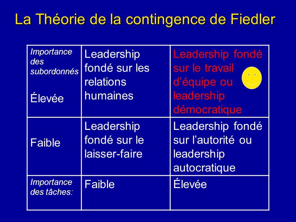 La Théorie de la contingence de Fiedler Importance des subordonnés Élevée Leadership fondé sur les relations humaines Leadership fondé sur le travail