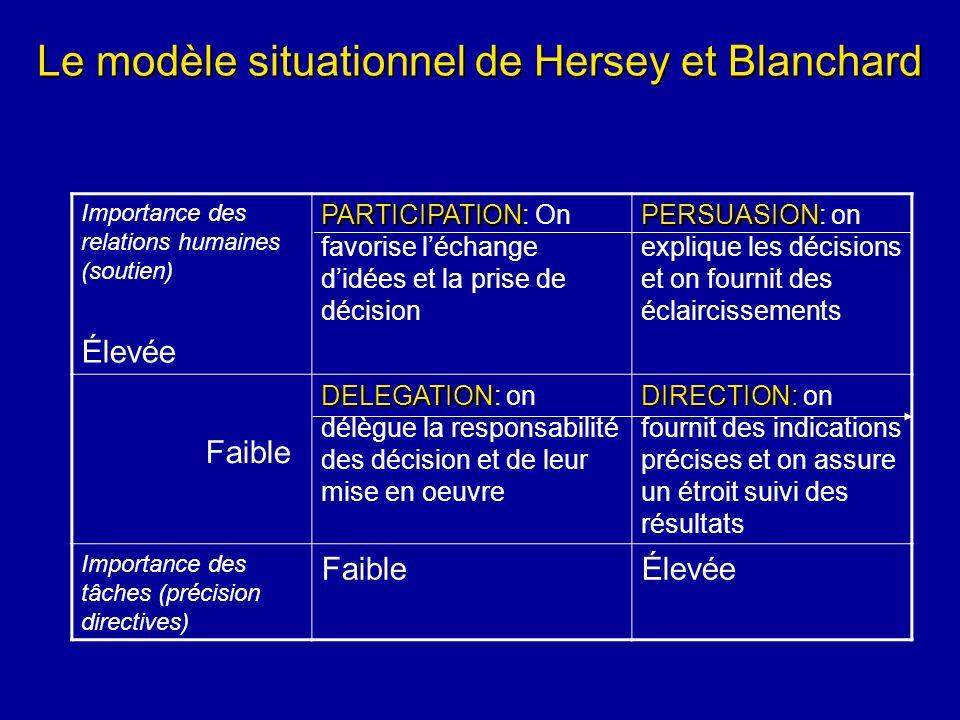 Le modèle situationnel de Hersey et Blanchard Importance des relations humaines (soutien) Élevée PARTICIPATION PARTICIPATION: On favorise léchange did