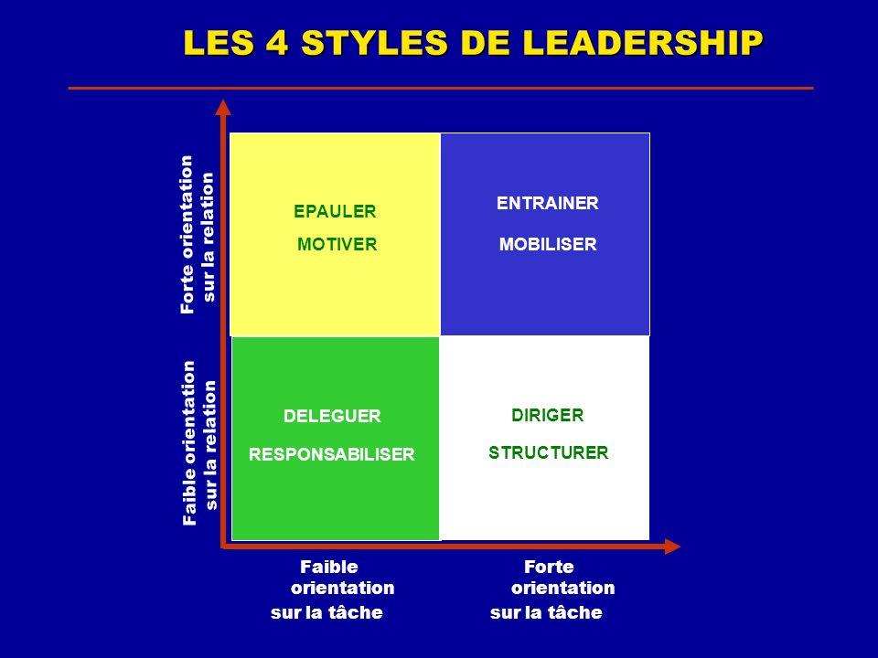 LES 4 STYLES DE LEADERSHIP Faible orientation sur la tâche Forte orientation sur la tâche Faible orientation sur la relation Forte orientation sur la