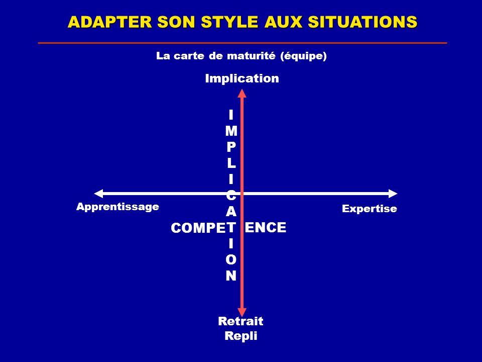 ADAPTER SON STYLE AUX SITUATIONS La carte de maturité (équipe) Implication Apprentissage Expertise IMPLICATIONIMPLICATION COMPE ENCE Retrait Repli