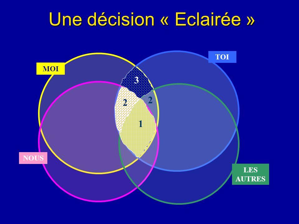 Une décision « Eclairée » MOI NOUS TOI LES AUTRES 1 2 2 3