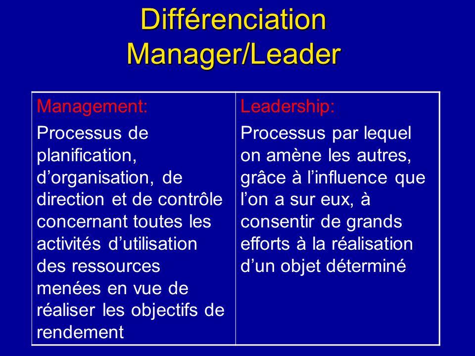 Différenciation Manager/Leader Management: Processus de planification, dorganisation, de direction et de contrôle concernant toutes les activités duti