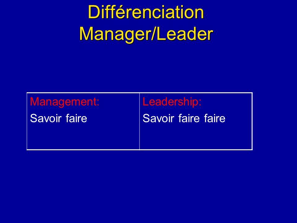 Différenciation Manager/Leader Management: Savoir faire Leadership: Savoir faire faire