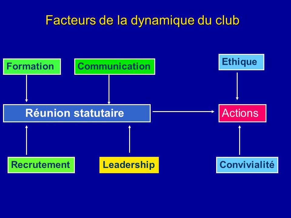 Facteurs de la dynamique du club Actions Ethique Convivialité Réunion statutaire LeadershipRecrutement FormationCommunication
