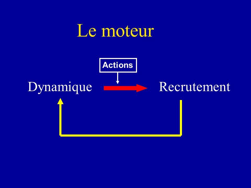 Dynamique Recrutement Le moteur Actions