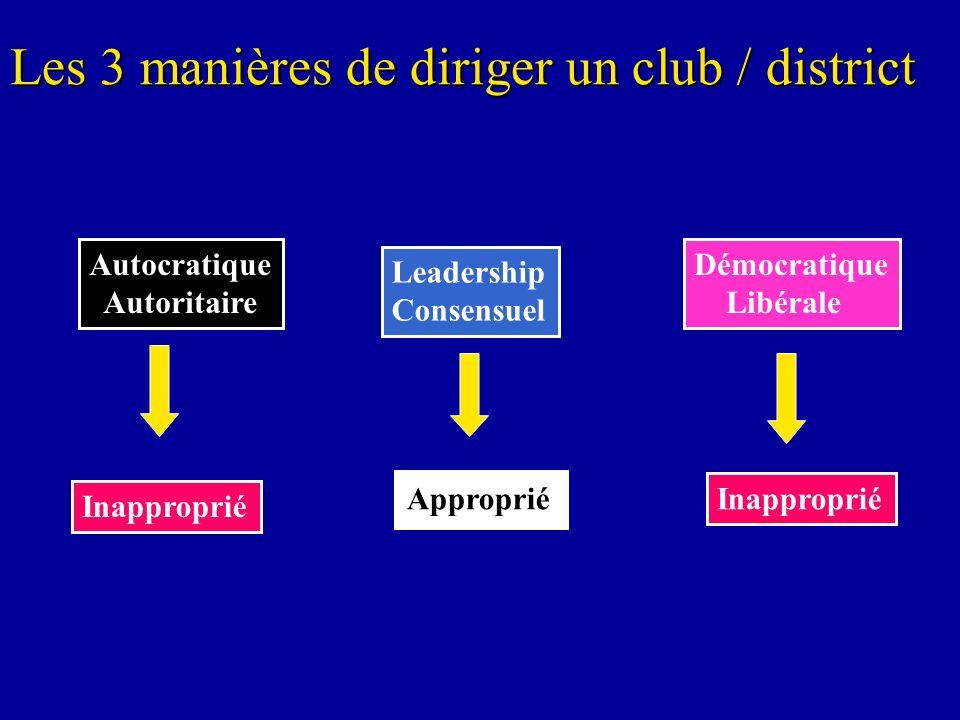 Les 3 manières de diriger un club / district Autocratique Autoritaire Démocratique Libérale Leadership Consensuel Approprié Inapproprié