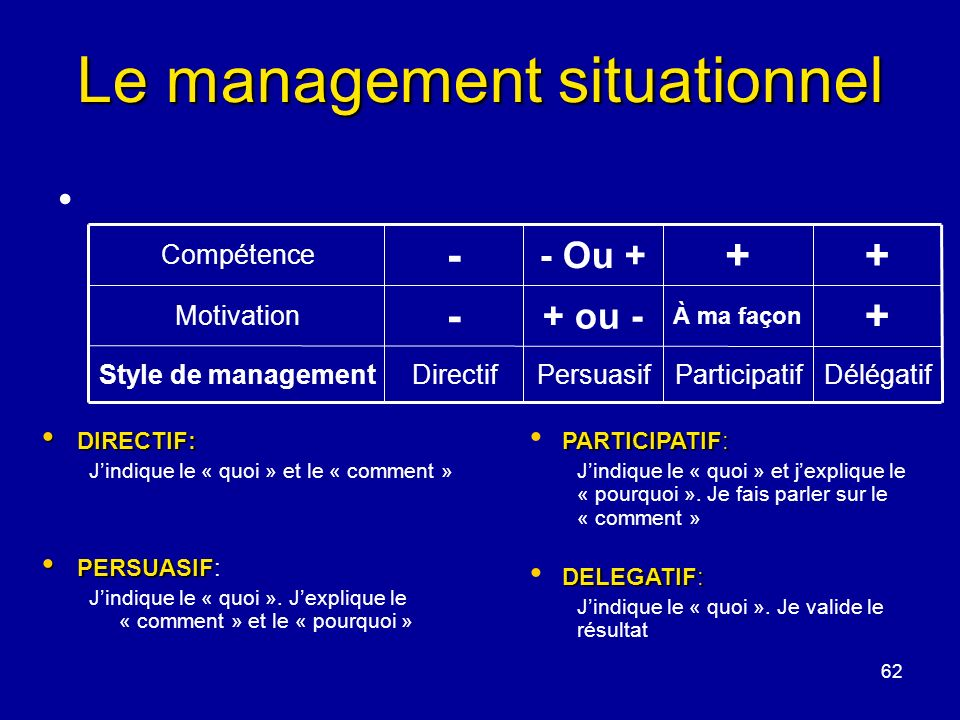 62 Le management situationnel DIRECTIF: DIRECTIF: Jindique le « quoi » et le « comment » PERSUASIF PERSUASIF: Jindique le « quoi ». Jexplique le « com