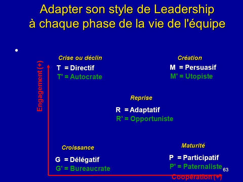 63 Engagement (+) Coopération (+) T = Directif T' = Autocrate M = Persuasif M' = Utopiste P = Participatif P' = Paternaliste G = Délégatif G' = Bureau