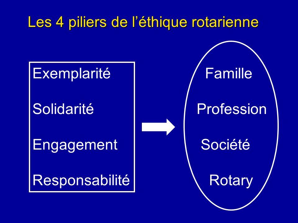 Les 4 piliers de léthique rotarienne Exemplarité Solidarité Engagement Responsabilité Famille Profession Société Rotary