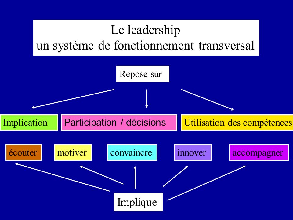 Le leadership un système de fonctionnement transversal Implication Participation / décisions Utilisation des compétences Implique accompagnerécoutermotiverinnoverconvaincre Repose sur