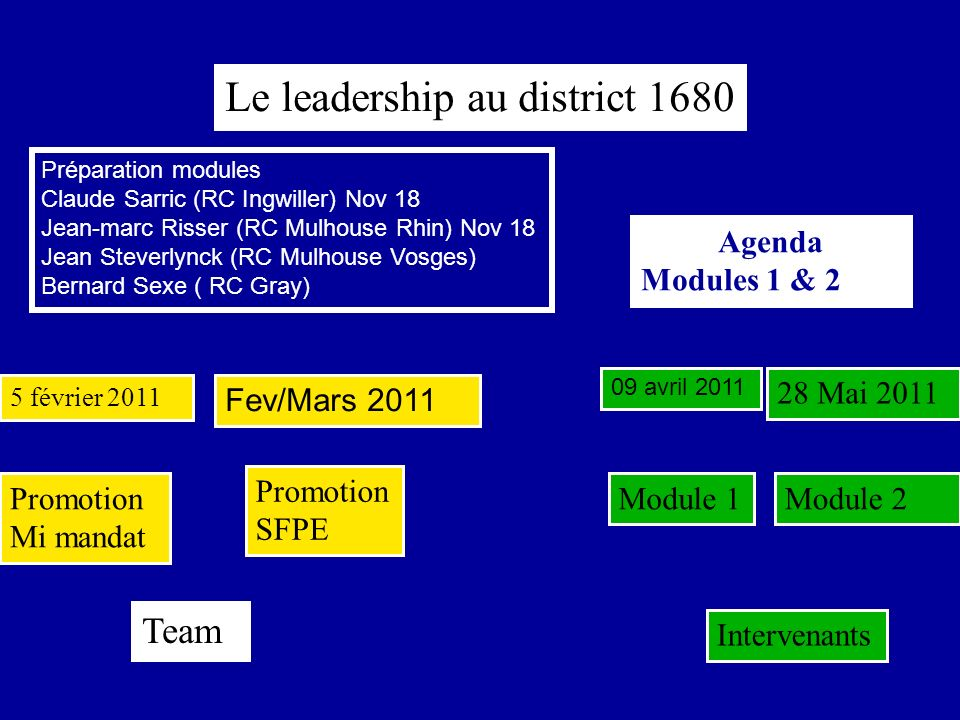 Le leadership au district 1680 5 février 2011 Fev/Mars 2011 28 Mai 2011 Team Module 2Promotion Mi mandat Promotion SFPE Module 1 Intervenants Agenda Modules 1 & 2 09 avril 2011 Préparation modules Claude Sarric (RC Ingwiller) Nov 18 Jean-marc Risser (RC Mulhouse Rhin) Nov 18 Jean Steverlynck (RC Mulhouse Vosges) Bernard Sexe ( RC Gray)