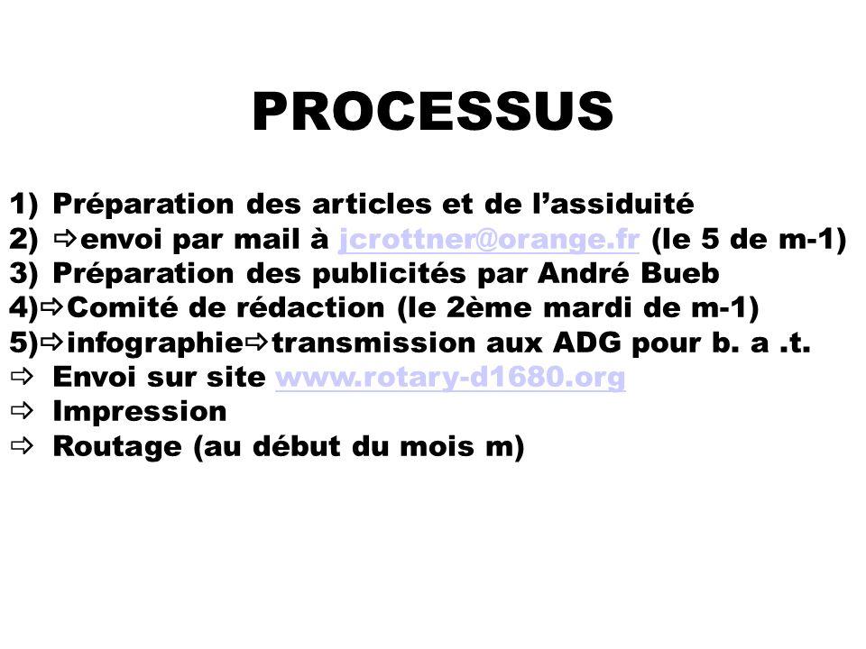 PROCESSUS 1)Préparation des articles et de lassiduité 2) envoi par mail à jcrottner@orange.fr (le 5 de m-1)jcrottner@orange.fr 3)Préparation des publi