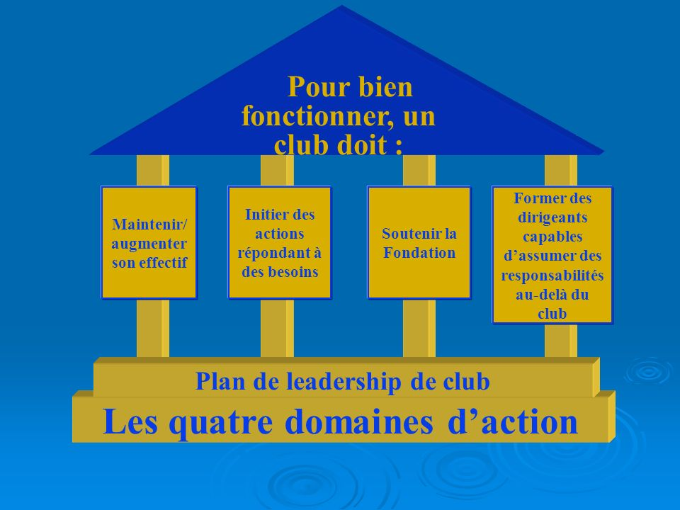 LE CLUB EFFICACE Les avantages du PLC Il inclut une liste simplifiée de commissions permanentes.