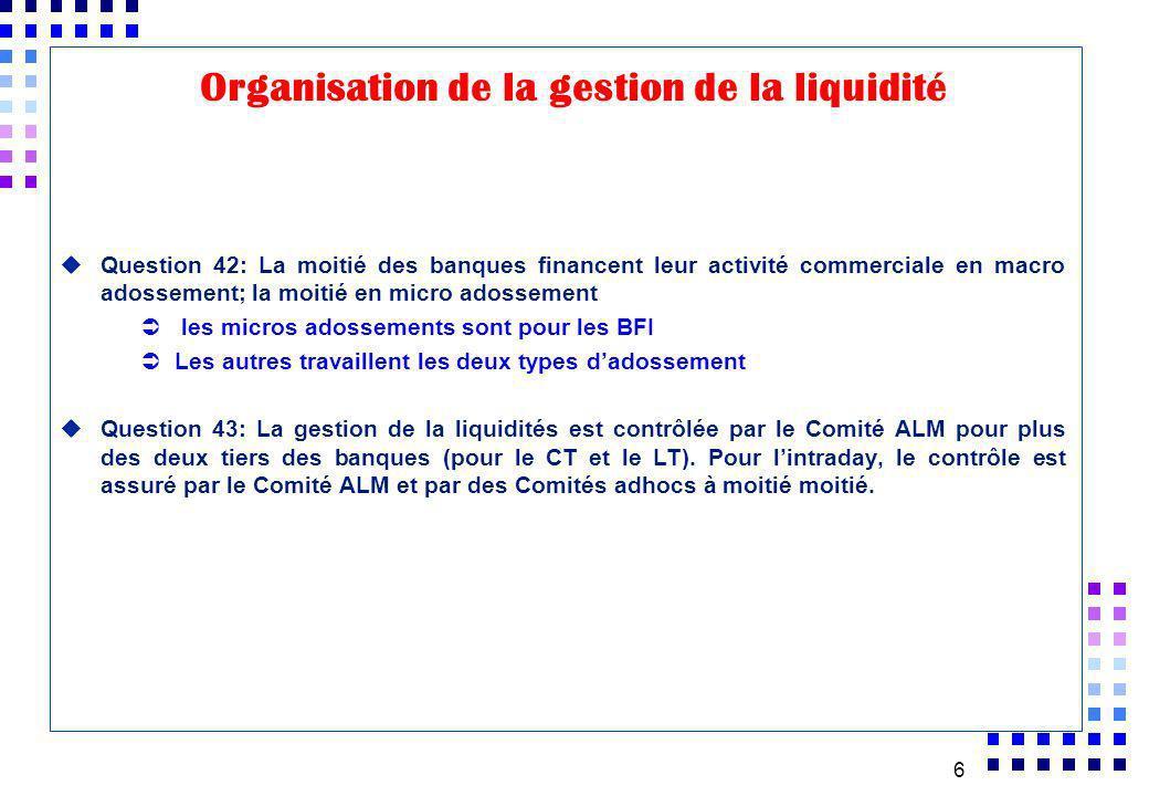 6 uQuestion 42: La moitié des banques financent leur activité commerciale en macro adossement; la moitié en micro adossement les micros adossements so