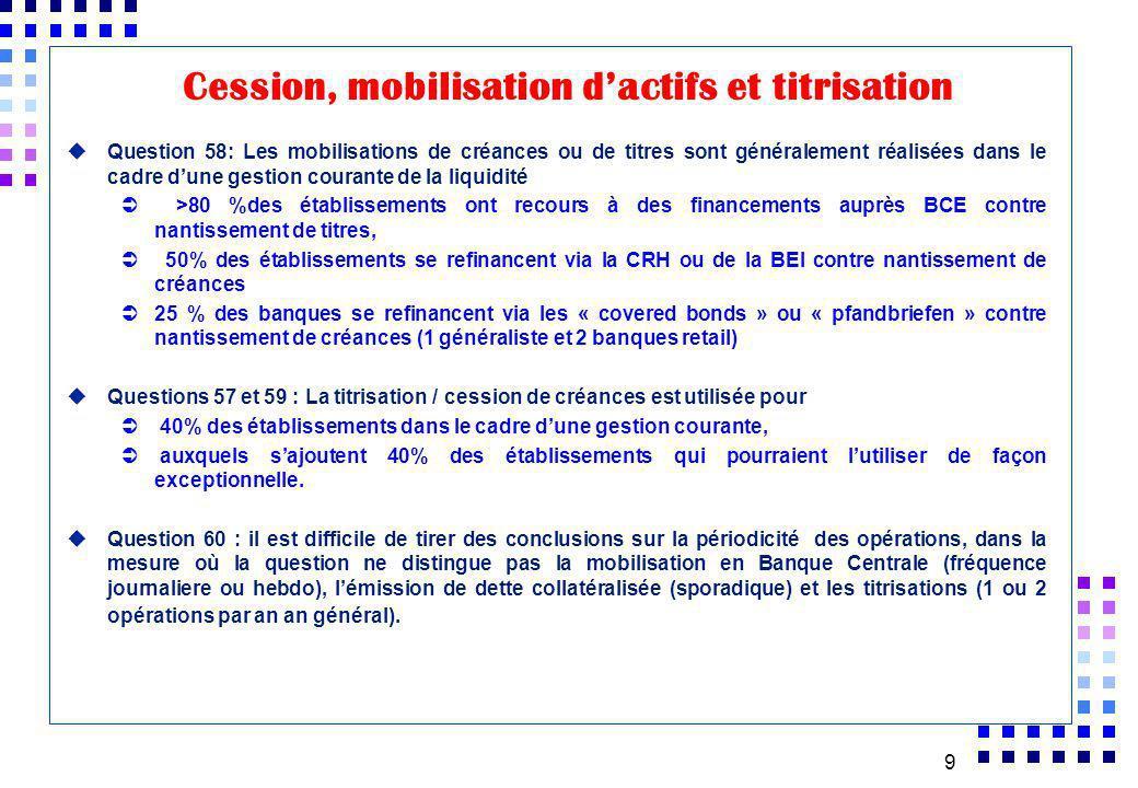 9 uQuestion 58: Les mobilisations de créances ou de titres sont généralement réalisées dans le cadre dune gestion courante de la liquidité >80 %des ét