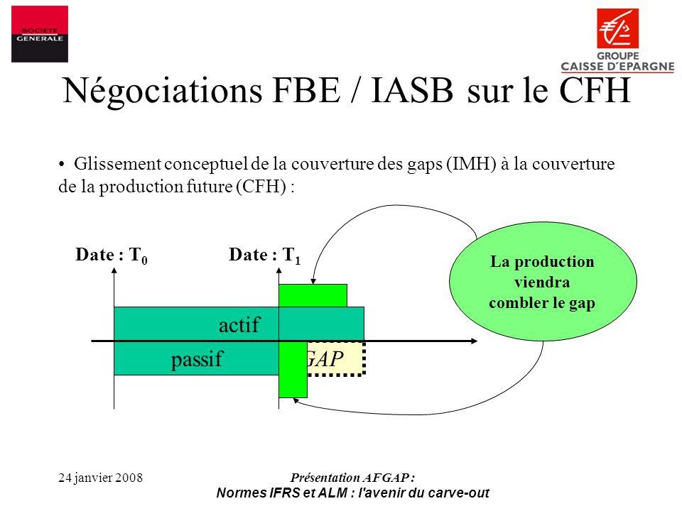 24 janvier 2008Présentation AFGAP : Normes IFRS et ALM : l avenir du carve-out Glissement conceptuel de la couverture des gaps (IMH) à la couverture de la production future (CFH) : Négociations FBE / IASB sur le CFH GAP La production viendra combler le gap actif passif Date : T 0 Date : T 1