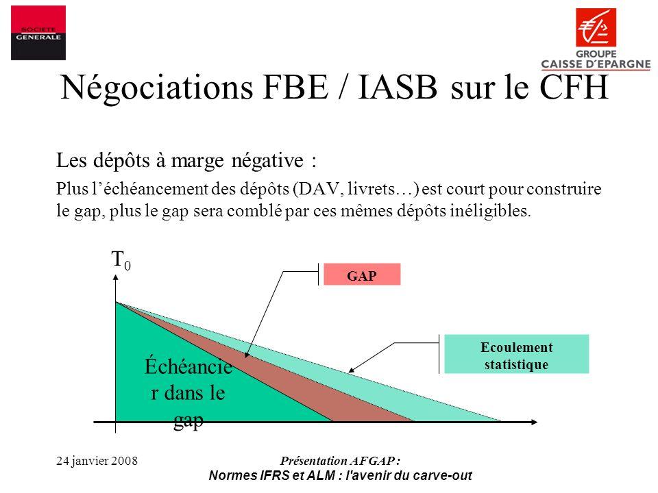 24 janvier 2008Présentation AFGAP : Normes IFRS et ALM : l avenir du carve-out Les dépôts à marge négative : Plus léchéancement des dépôts (DAV, livrets…) est court pour construire le gap, plus le gap sera comblé par ces mêmes dépôts inéligibles.